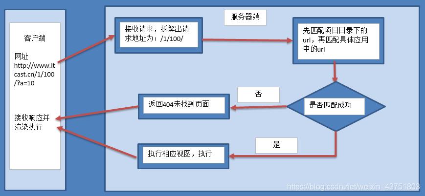 view_process
