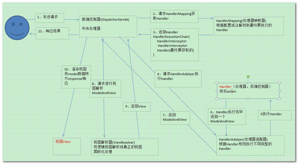 springmvc的流程图,很清晰的表述的了spring的工作流程