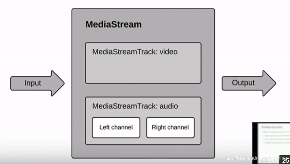 MediaStream
