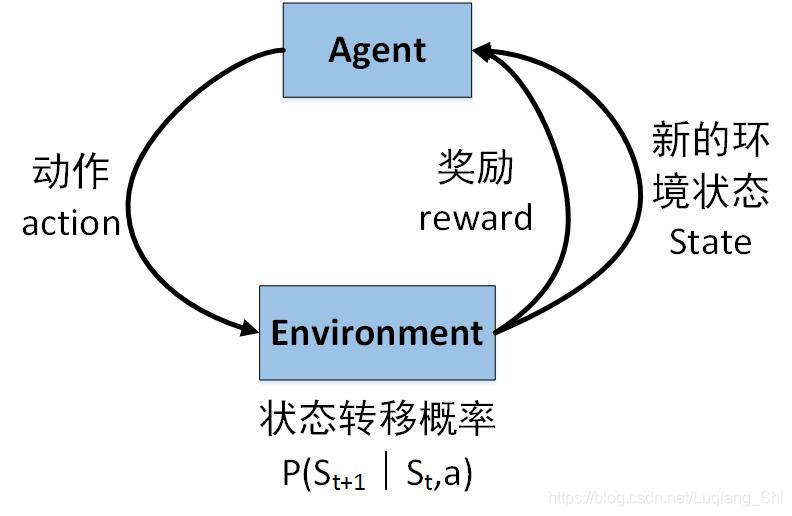 强化学习框架