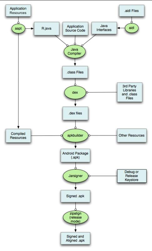 Android打包流程图