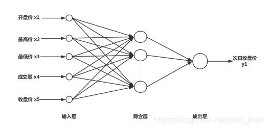 bp神经网络