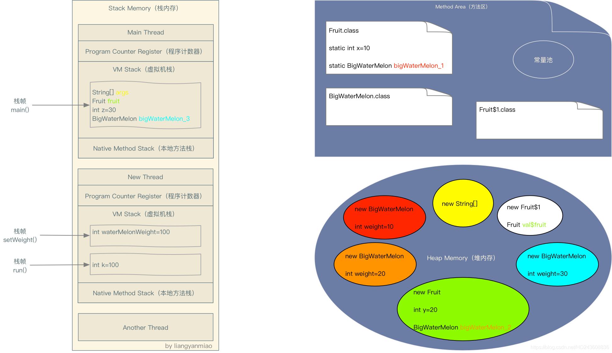 JVM存储位置分配——java中局部变量、实例变量和静态变量在方法区、栈内存、堆内存中的分配插图