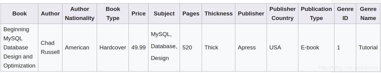 数据库范式
