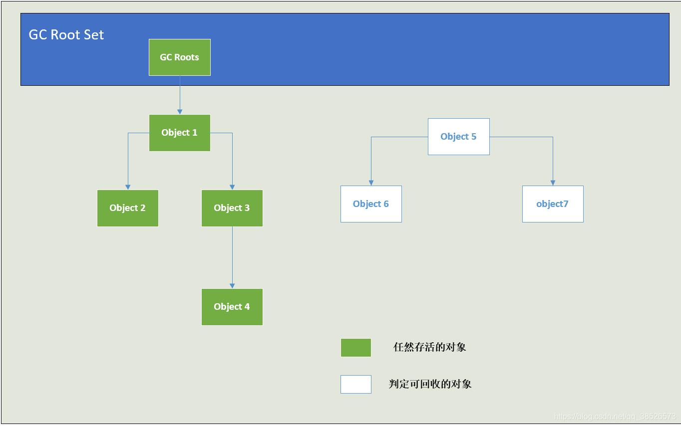 JVM中对象的回收过程