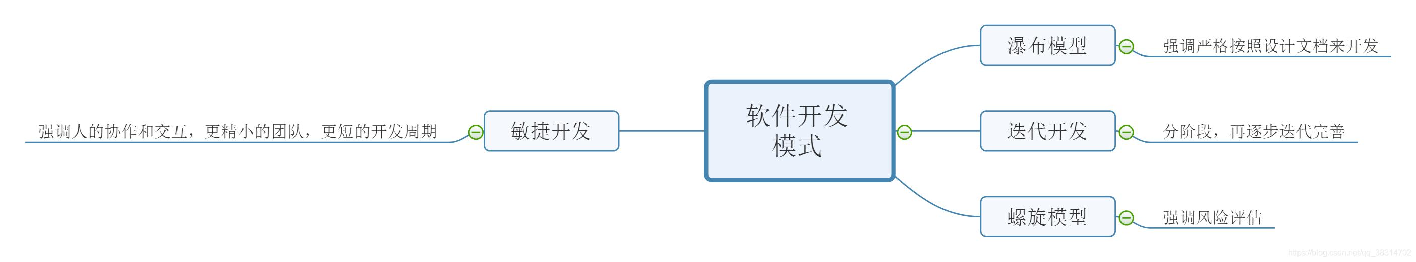 软件开发模式