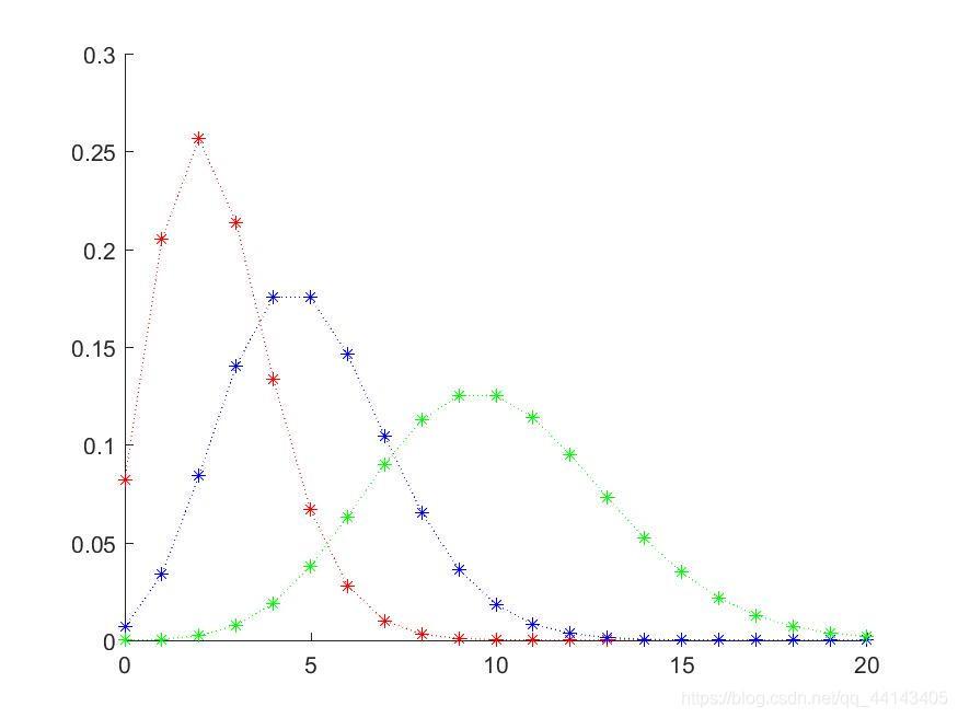 泊松分布概率密度图