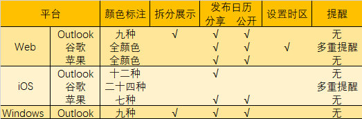 group table