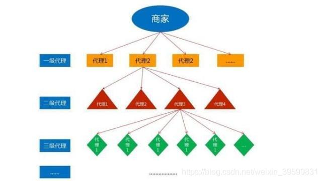 分销软件,直销系统