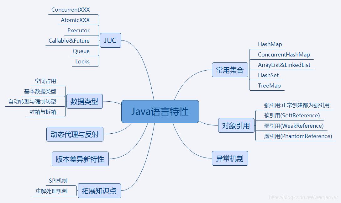 Java语言特性