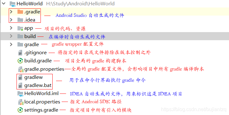 Android项目目录