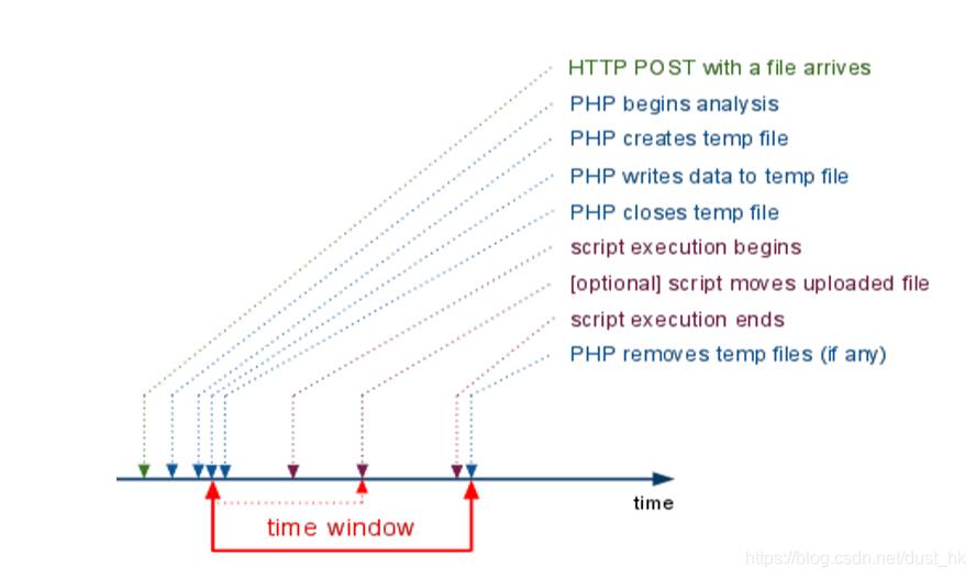 php文件处理时间轴