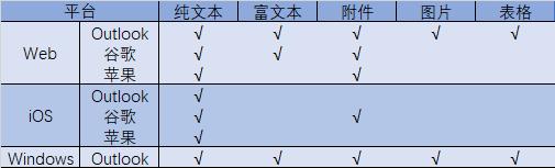 description table