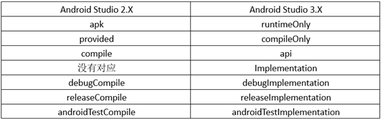 Android Gradle的依赖方式- weixin_38196407的博客- CSDN博客