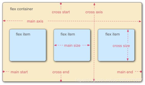 flex基础概念