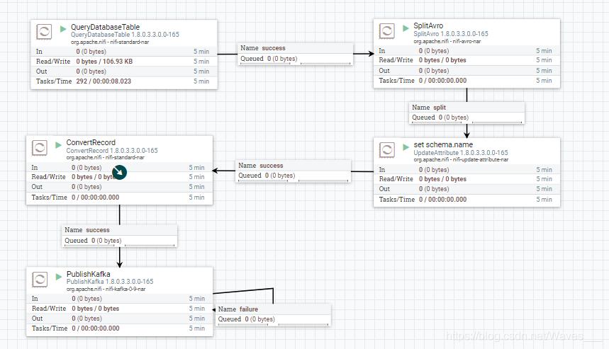 使用nifi+confluent实现oracle数据流入到kafka再导出到mysql - Oipapio