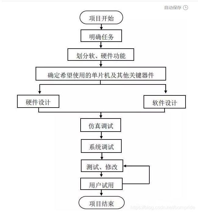 单片机开发流程图