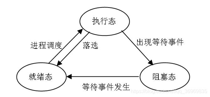 进程基本状态转化