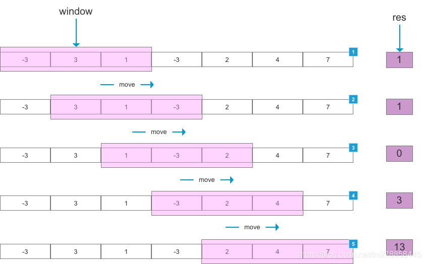 滑动窗口算法基本