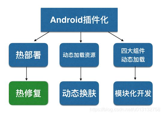 Android插件化技术的应用