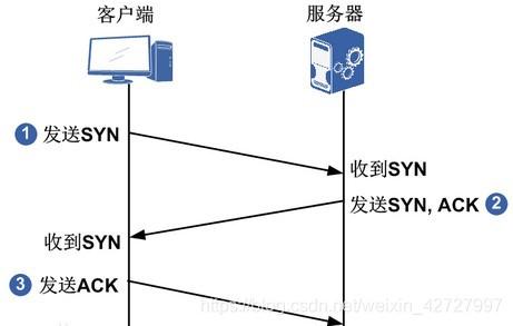 TCP/IP三次握手