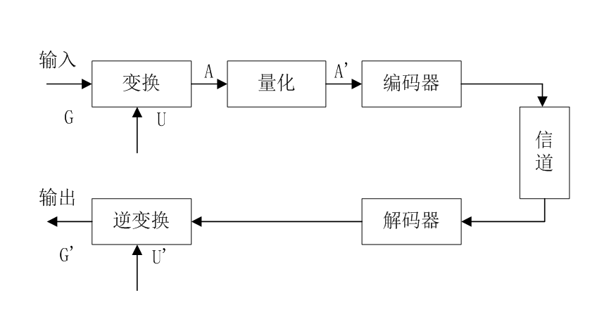 压缩映射原理的应用_图片压缩