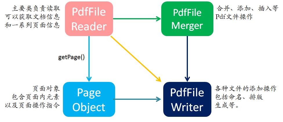 PDF】处理pdf 文档的相关功能包总结- TomRen - CSDN博客