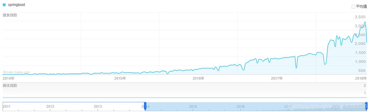 14年到18年间springboot关键词在百度的搜索热度