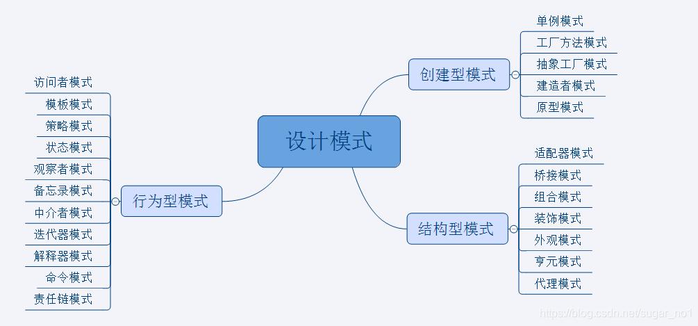 Java架构师之常用的设计模式插图