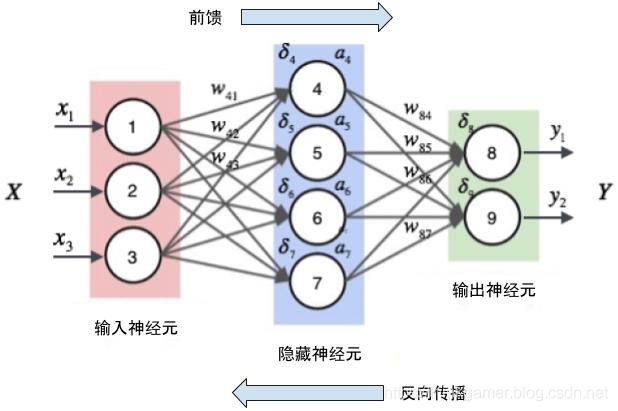 神经网络训练图