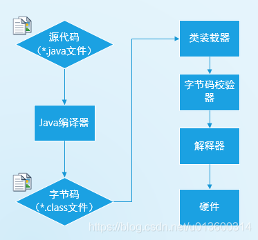 JVM运行机制及原理