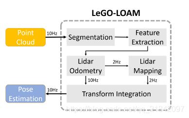 LeGO-LOAM学习- qq_21842097的博客- CSDN博客