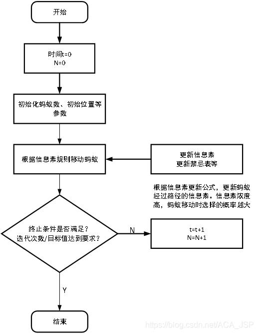 蚁群算法流程简图