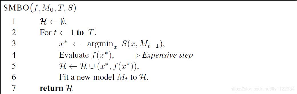 图1 通用基于顺序模型的全局优化伪代码
