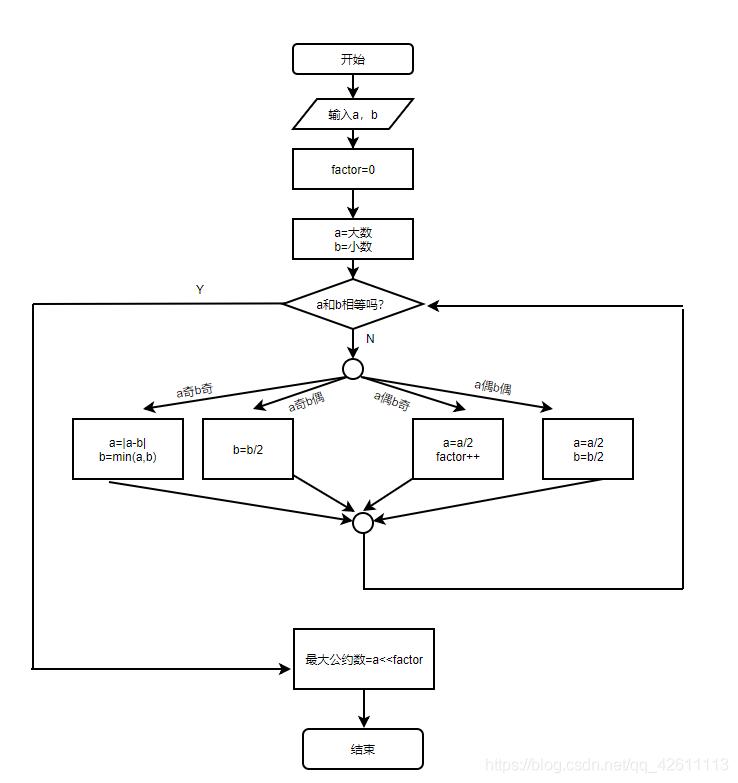 Stein算法