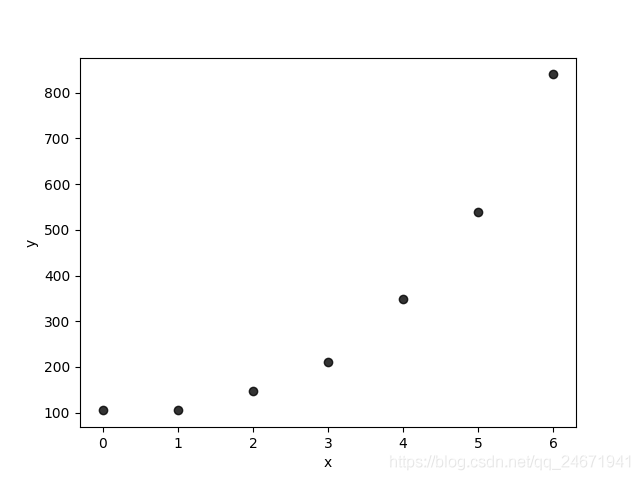 Introduction to Polynomial Regression Principle of Machine Learning