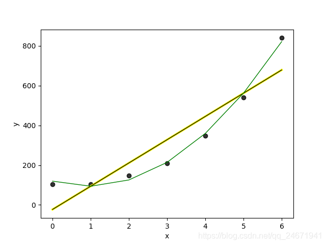 Introduction to Polynomial Regression Principle of Machine