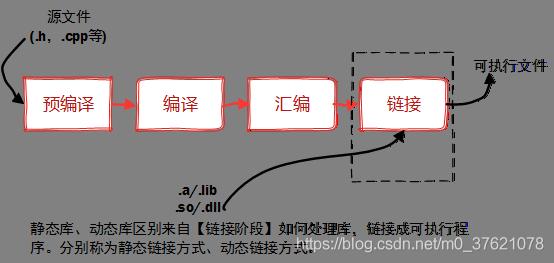 库文件链接过程