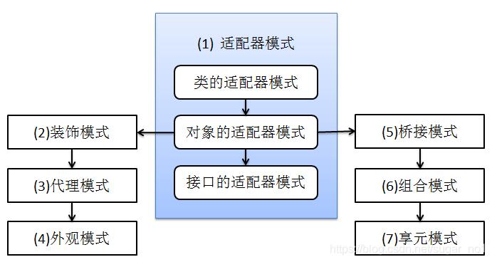 Java架构师之常用的设计模式插图(5)