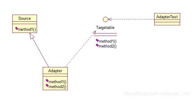 Java架构师之常用的设计模式插图(6)