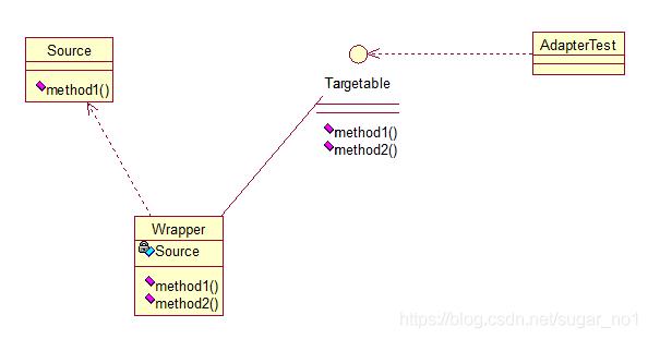 Java架构师之常用的设计模式插图(7)