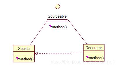 Java架构师之常用的设计模式插图(9)