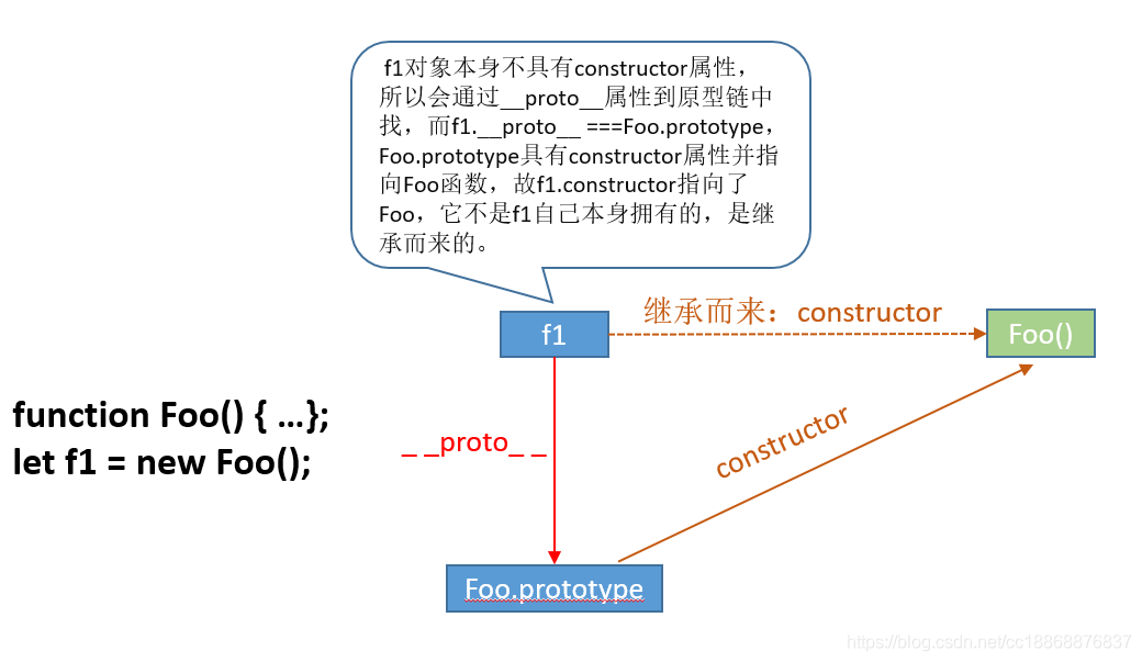 constructor說明