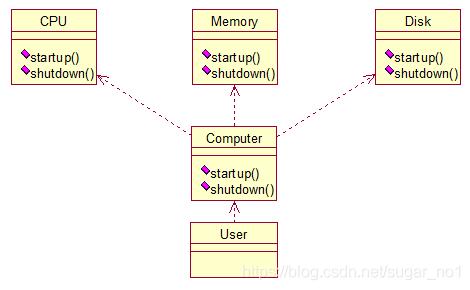 Java架构师之常用的设计模式插图(11)