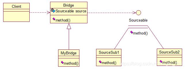 Java架构师之常用的设计模式插图(12)