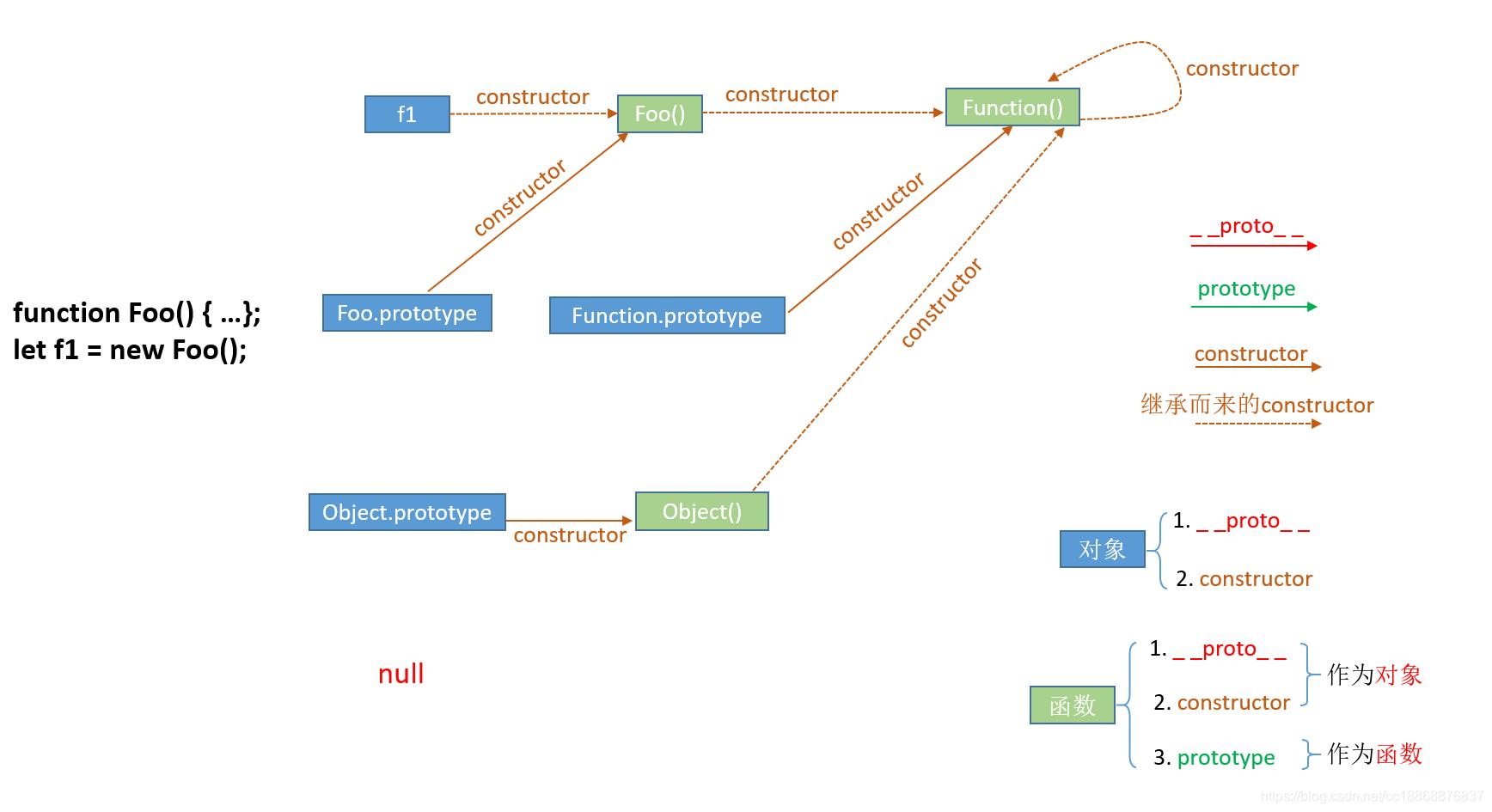 constructor属性