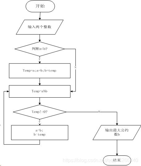 图1.辗转相除法算法流程图