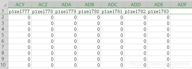 Dataset之MNIST:MNIST(手写数字图片识别+csv文件)数据集简介