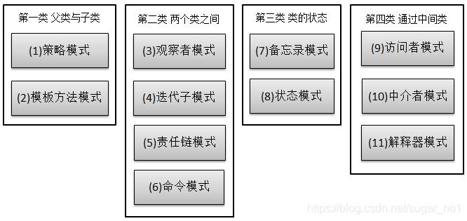 Java架构师之常用的设计模式插图(17)