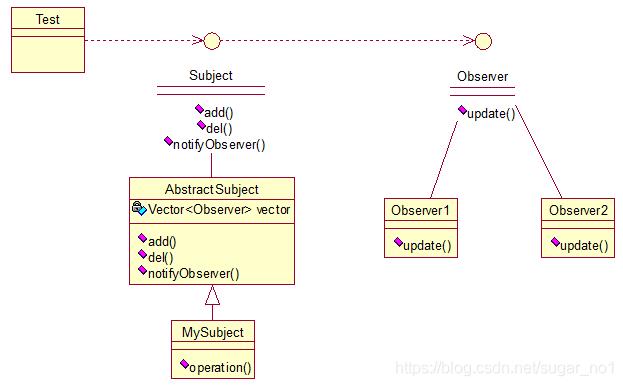 Java架构师之常用的设计模式插图(20)